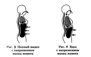 Упражнения для похудения живота дыхательные
